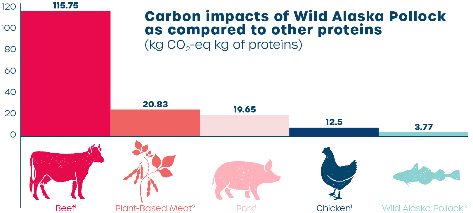 Carbon impacts of Wild Alaska Pollock as compared to other proteins (kg CO2-eq kg of proteins)